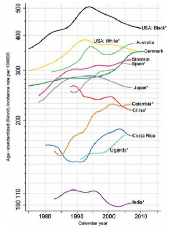 Age-standardized cancer incidence rates per 100,000 by year in selected populations, for all cancers combined (excluding non-melanoma skin cancer) in men