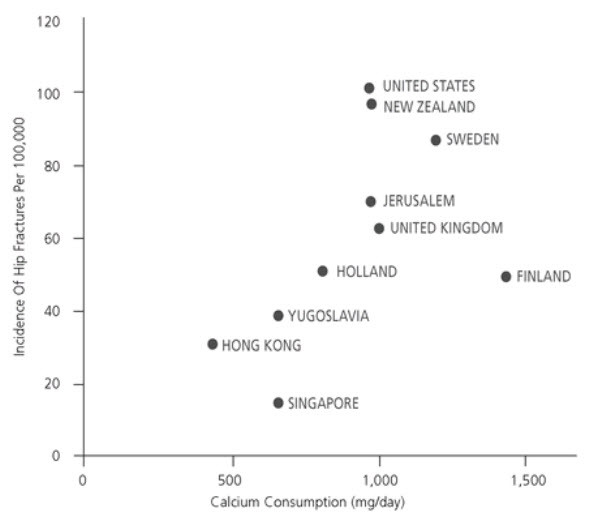 Figure 2: Hip fracture incident in selected populations vs. daily calcium intake